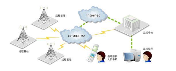 移动监控平台应用在哪些领域